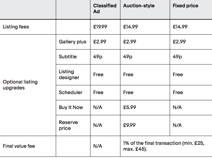 eBay Costs For Selling A Campervan
